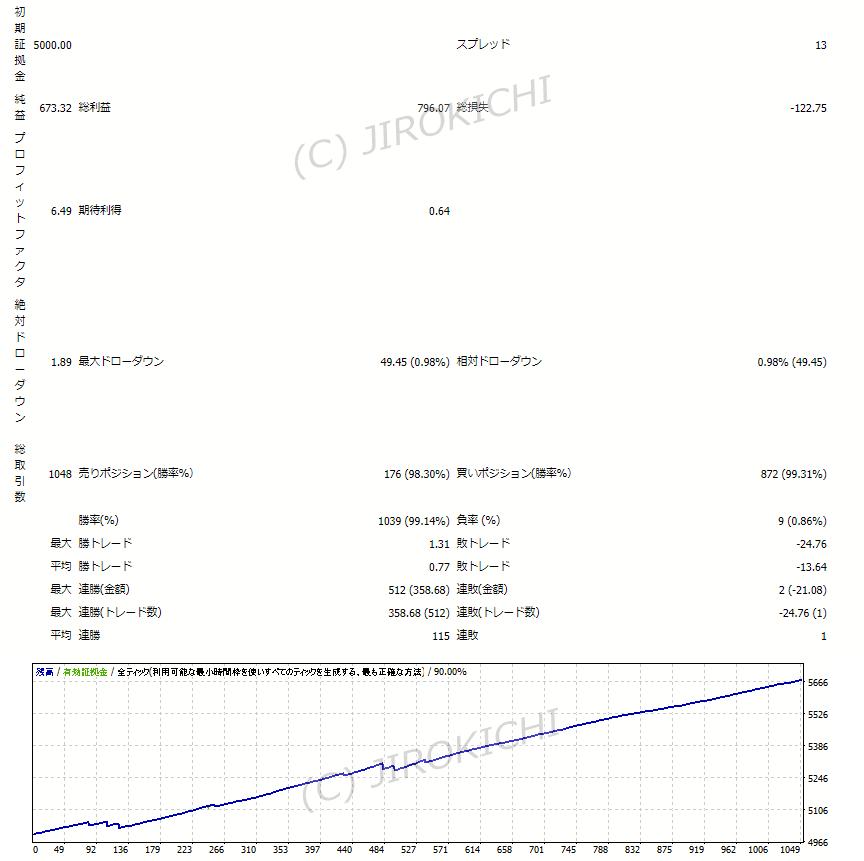 ねこ博士さんのFX自動売買EAソフト『Scal_USDJPY』のバックテストを自分でしてみた結果