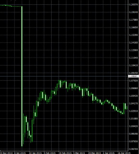 スイス国立銀行が買い支えを止めると発表した時のユーロ/スイスフランが暴落したチャート図