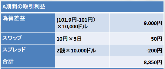 実際のFX売買での損益計算の具体例トレードAの図