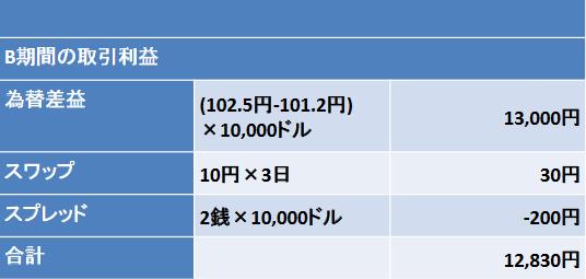 実際のFX売買での損益計算の具体例トレードBの図