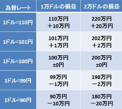 FXレバレッジで為替レートによる損益表