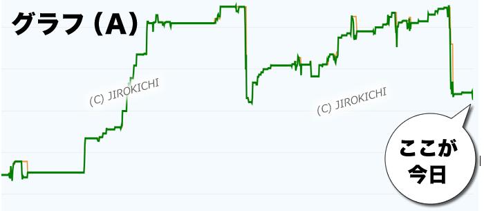 フォワードテストの結果グラフA(直近が不調期)