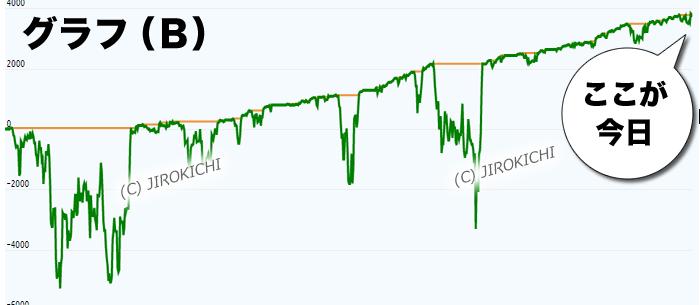 フォワードテストの結果グラフB(直近が好調期)
