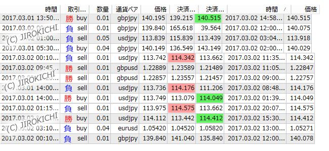 2017年3月2日のFXトレード結果