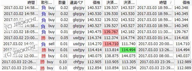 2017年3月3日(土)のFXトレード結果