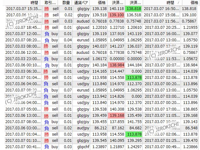 2017年3月7日(火)のFXトレード結果